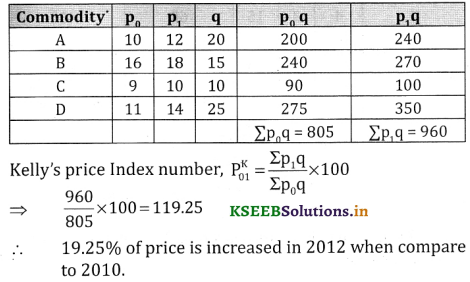2nd PUC Statistics Question Bank Chapter 2 Index Number - 49