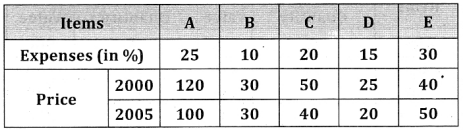 2nd PUC Statistics Question Bank Chapter 2 Index Number - 52