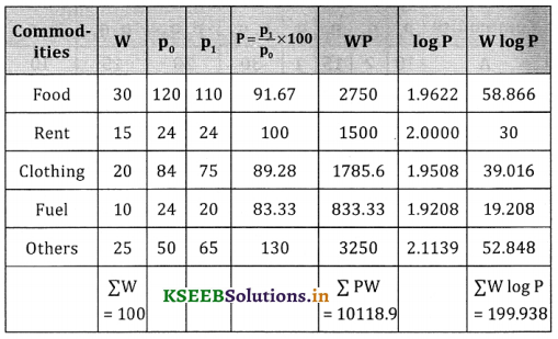 2nd PUC Statistics Question Bank Chapter 2 Index Number - 57