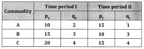2nd PUC Statistics Question Bank Chapter 2 Index Number - 60