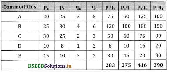 2nd PUC Statistics Question Bank Chapter 2 Index Number - 123