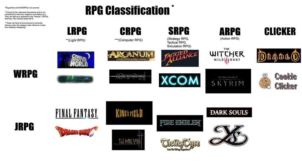 RPG Classification chart