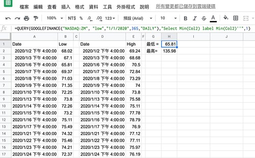 "GoogleSheet, =QUERY(GOOGLEFINANCE(""NASDAQ:ZM"", ""low"",""1/1/2020"",365,""DAILY""),""Select Min(Col2) label Min(Col2)''"",1)"