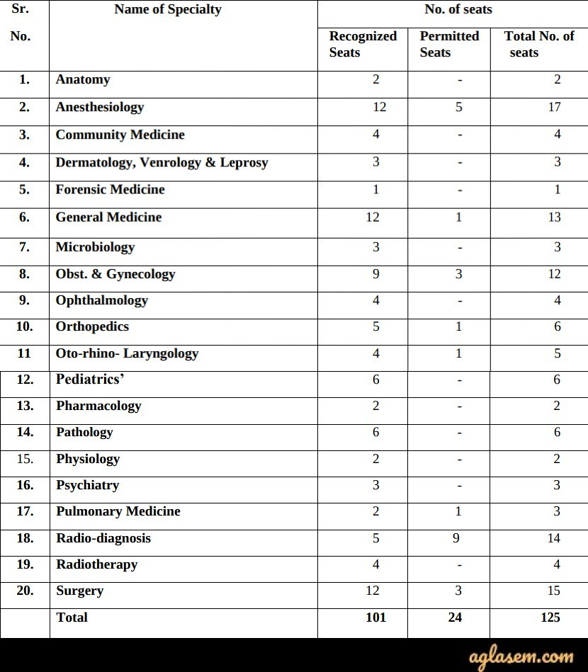 Himachal Pradesh PG Medical Admission 2020 Seat Matrix