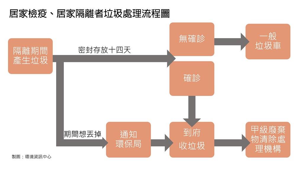 居家檢疫、居家隔離者垃圾處理流程圖