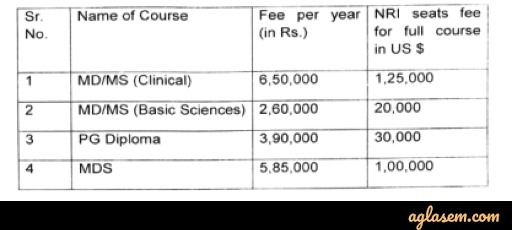 Punjab PG Medical Admission 2020 Fee Structure for Private Institutions