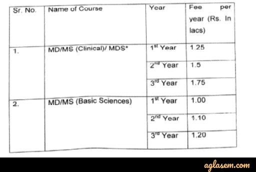 Punjab PG Medical Admission 2020 Fee Structure for Government Institutions