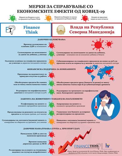 Ковид-19 и економијата