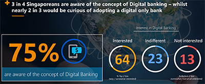 3 in 4 Singaporeans are aware of the concept of Digital Banking - whilst nearly 2 in 3 would be curious of adopting a digital only bank. Click on infographic to enlarge.
