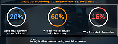 Among those who are open to digital banking services offered by non-banks, 60% are willing to switch some services from their current bank to new digital banking players which have no prior banking experience. 20% would move all their services to a neobank without hesitation. Click on infographic to enlarge.