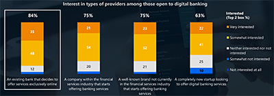 It comes as no surprise that if consumers were to adopt a digital bank - interest is highest for an existing issuer given the trust already associated with the issuer. Click on infographic to enlarge.