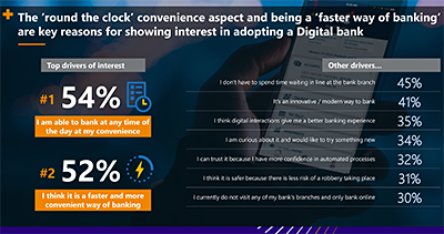 "The ""round the clock"" convenience aspect and being a ""faster way of banking"" are key reasons for showing interest in adopting a Digital Bank. Click on infographic to enlarge."