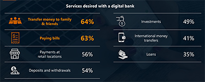 Making payments is the key factor where new digital banks are concerned - nearly 2 in 3 would engage in payments to family members or friends, or making bill payments. Click on infographic to enlarge.