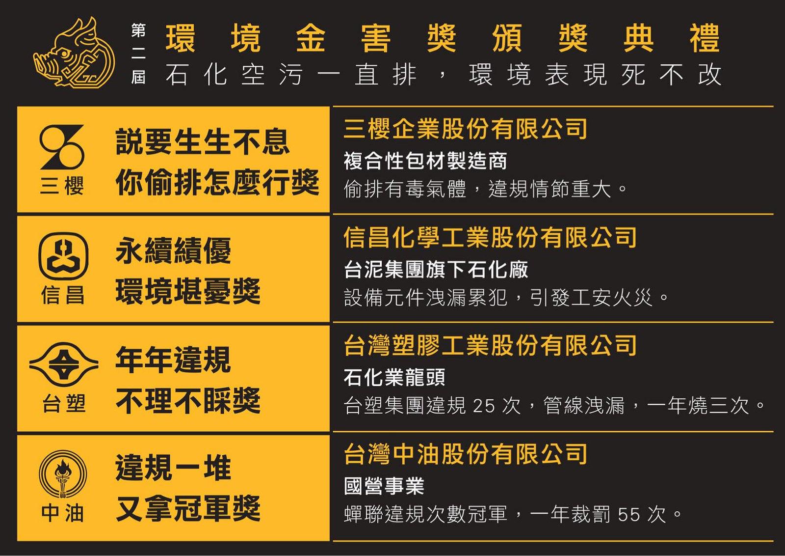 第二屆「環境金害獎」空污企業得獎名單。(圖片來源:綠色公民行動聯盟)