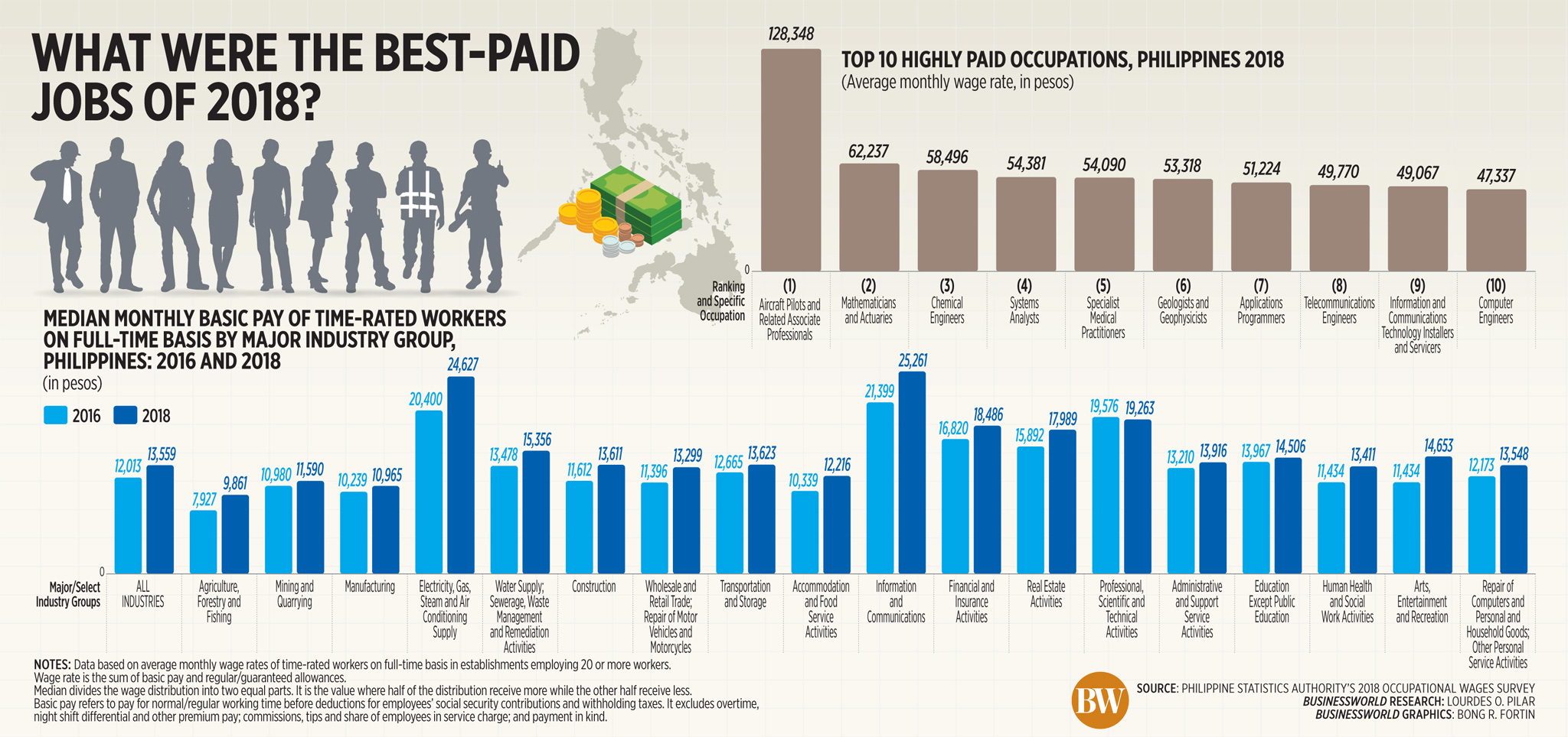 What were the best-paid jobs of 2018?