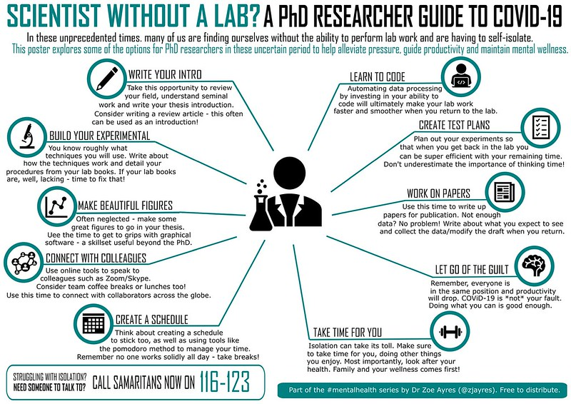 A diagram showing options for PhD researchers working without a lab
