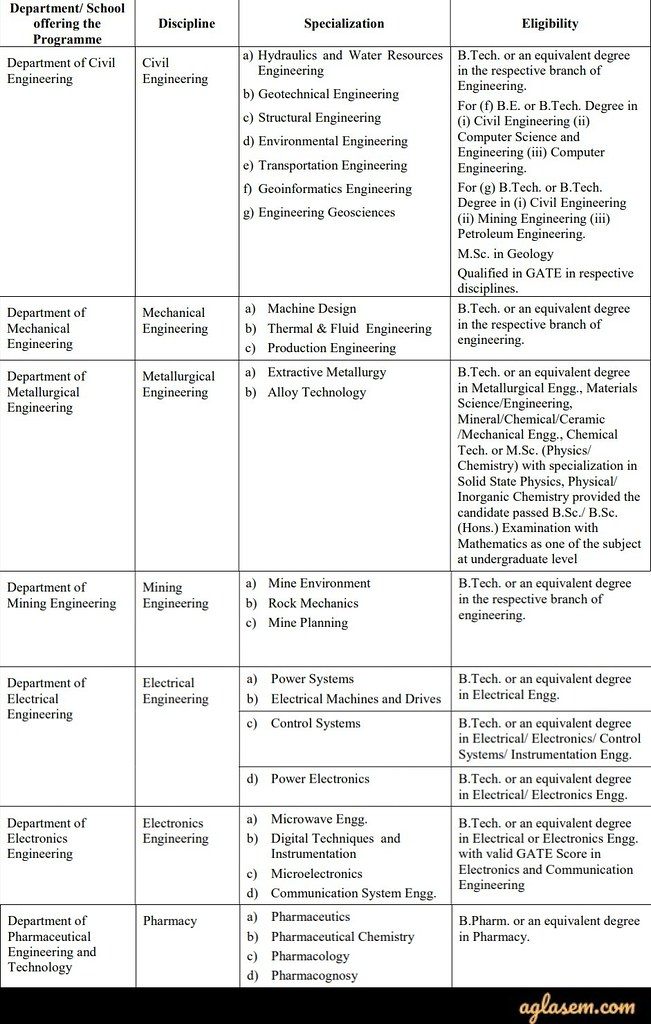 IIT BHU M.Tech Admission 2020 – Selection List (Out)