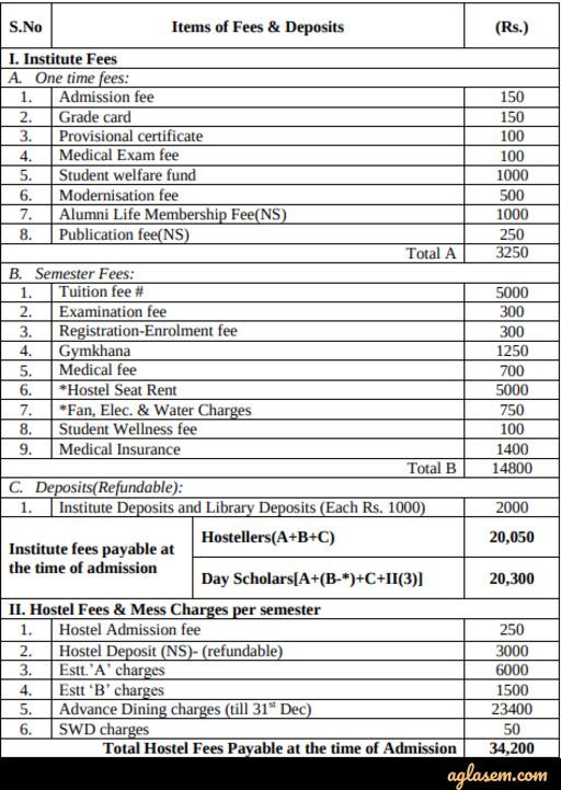 IIT Tirupati M.Tech Admission 2020 Fee Structure