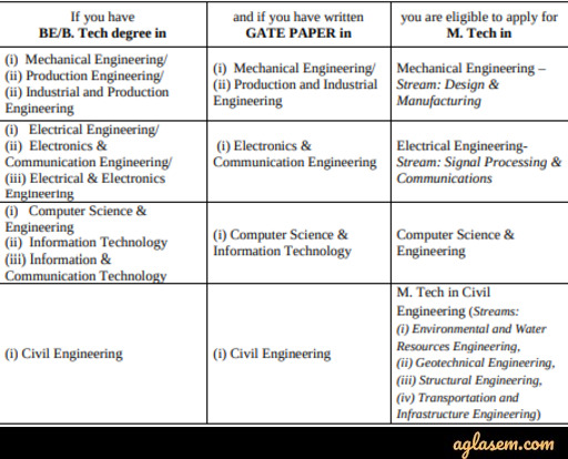 IIT Tirupati M.Tech Admission 2020 - Application Form (Extended), Dates, Fee Structure