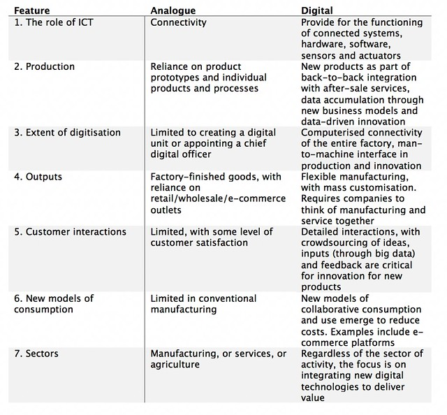 Policy focus areas to facilitate the shift from analogue to smart production
