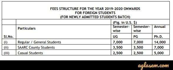 SPA Delhi PG Admission 2020 Fee Structure