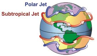 極地噴射氣流與副熱帶噴射氣流。照片來源:維基百科
