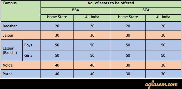 BIT Mesra BBA and BCA Admission 2020 Seat Matrix