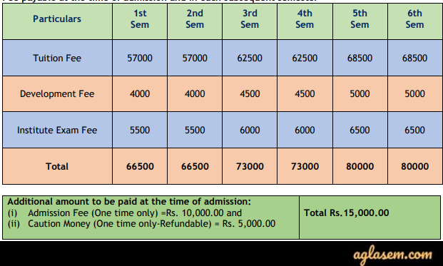 BIT Mesra BBA and BCA Admission 2020  Fee Structure