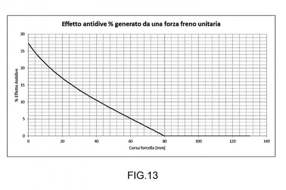Aprilia Anti-Dive Brake System Graph