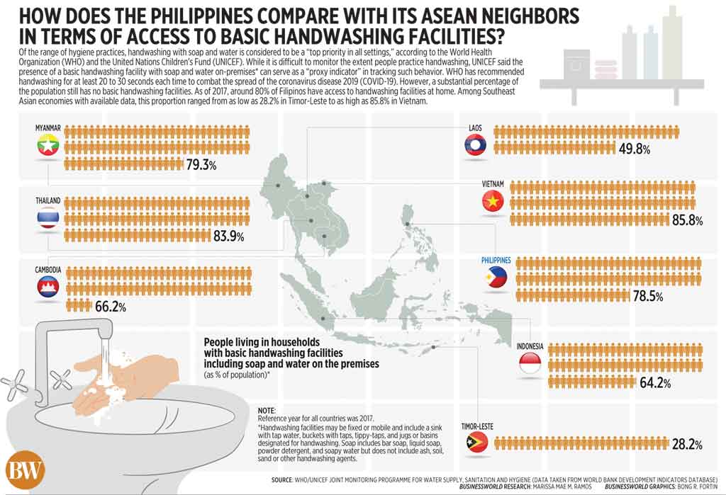 How does the Philippines compare with its ASEAN neighbors in terms of access to basic handwashing facilities?