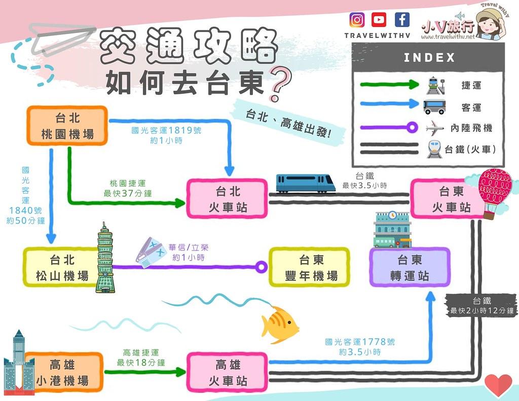 高雄去台東 ?/ 台北去台東路線圖