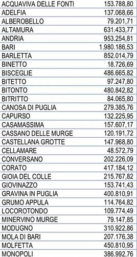 contributi buoni spesa prvincia di bari