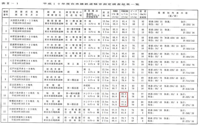 埼京線と東北新幹線の騒音 (8)