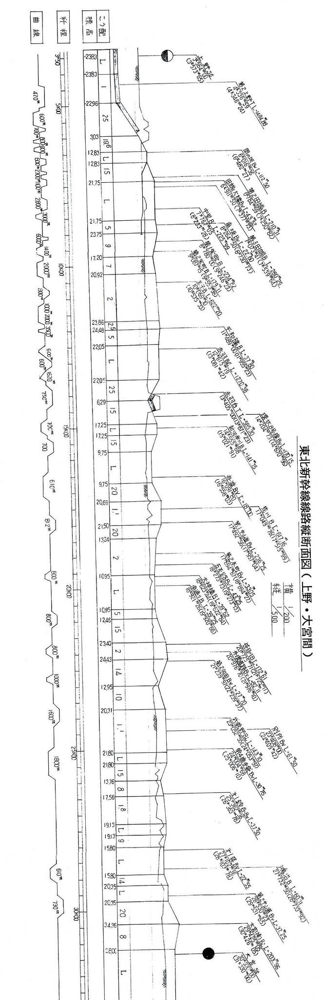 東北新幹線東京大宮間110キロ規制と線形 (21)