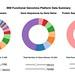 IBM Functional Genomics Platform