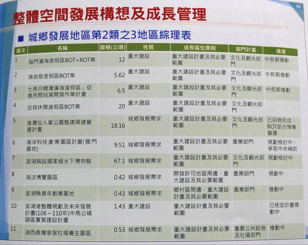 澎湖縣國土計畫草案規劃開發案列表。翻攝自簡報。