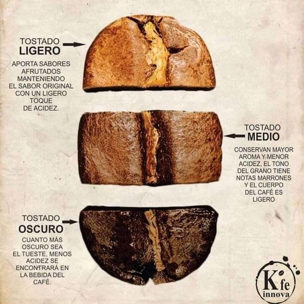 Tipos de tostado del grano de café