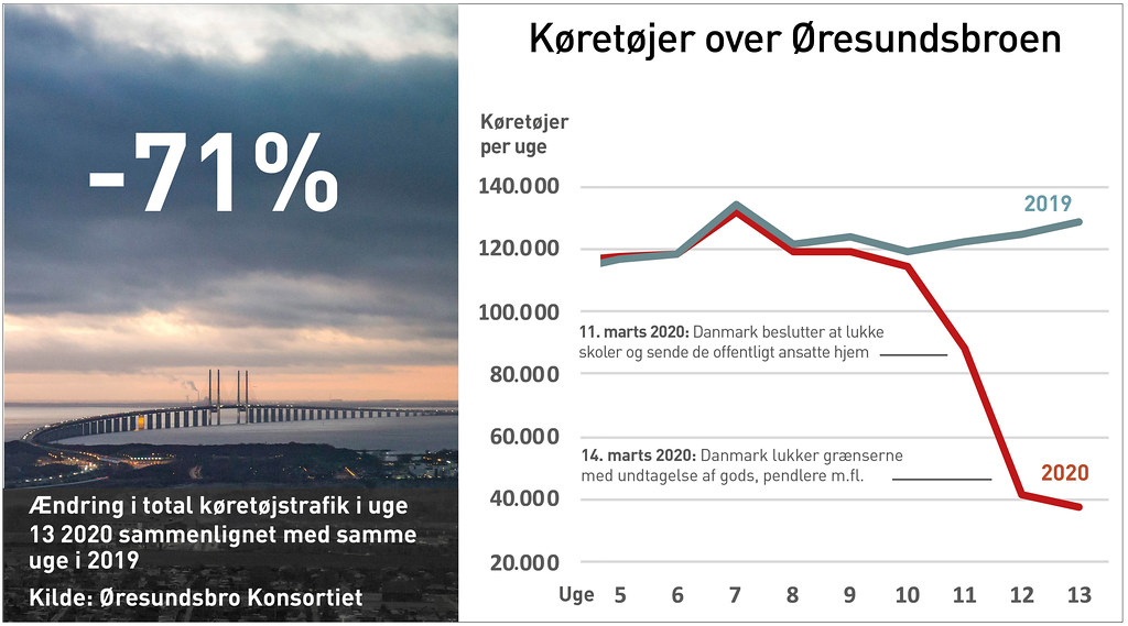 20200402 koretojer over Oresundsbroen DK