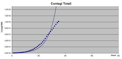 Contagi totali fig. 1