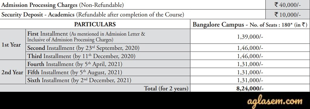 IBA Admission 2020 Fee Structure
