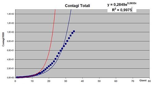 Contagi totali fig. 2