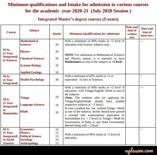 University of Hyderabad Courses Offered and Seat Matrix