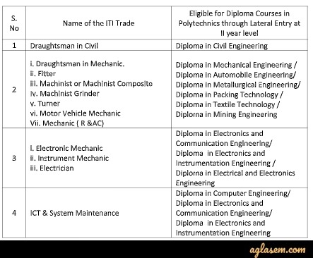 list of eligible ITI trades for TS LPCET 2020