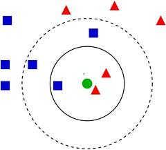 Classifying the green dot