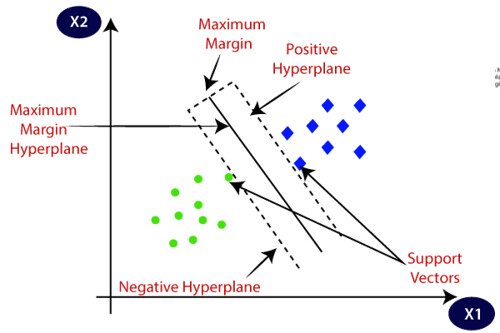 linearly separable SVM^[https://www.javatpoint.com/machine-learning-support-vector-machine-algorithm]