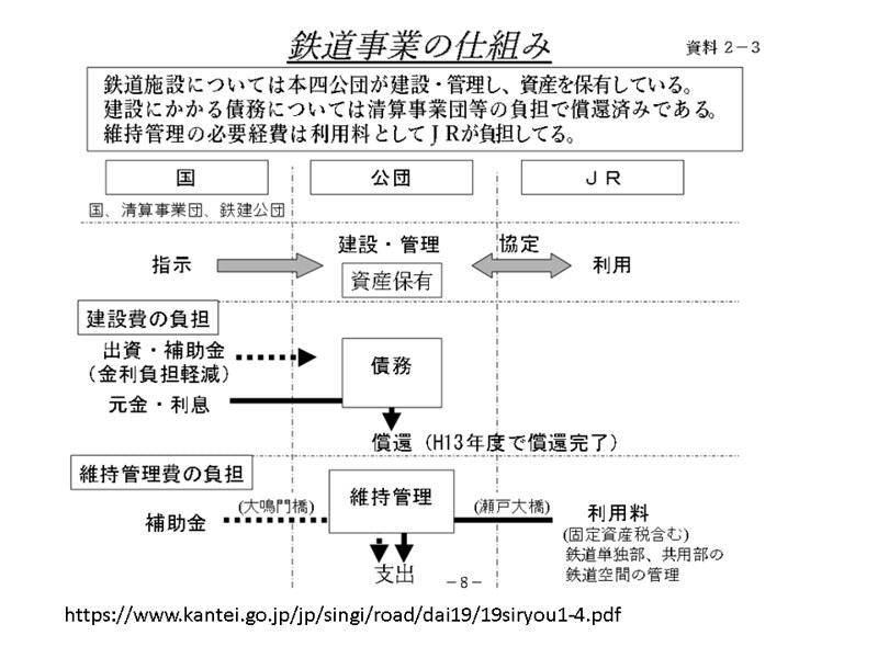 JR瀬戸大橋線は赤字なのか黒字なのか (7)