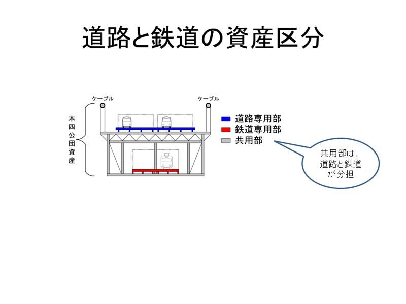 大鳴門橋の四国新幹線部分の簿価は1円 (3)