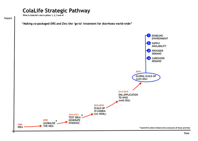ColaLife Strategic Pathway