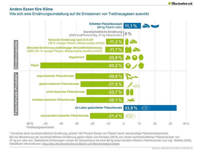 Wie sich eine Ernährungsumstellung auf die Emissionen von Treibhausgasen auswirkt