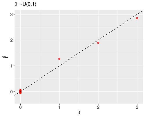 Modal estimates of the regression coefficients